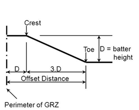 For operations with final batter heights greater than 20m, a buffer zone equal to the batter height is suggested. The offset distance is therefore threetimes the final batter height plus the buffer zone.
