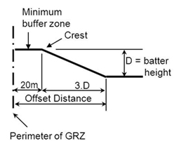 For operations with final batter heights less than 20m, the offset distance may be three times the final batter height plus twenty metres (minimum buffer zone)