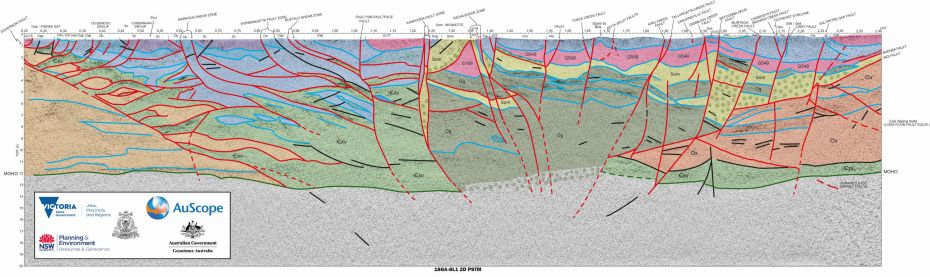 Southeast Lachlan Deep Crustal Seismic Reflection Survey data with overlay showing geological interpretation. Faults in red and rock packages as coloured blocks, MOHO as green line. Rock package labels coincide with the Geological Survey of Victoria's Seamless Geology, Geological Unit 250K layers (Rawling et al., 2011)